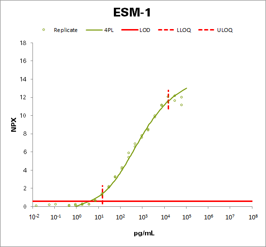 Endothelial cell-specific molecule 1 (ESM-1)