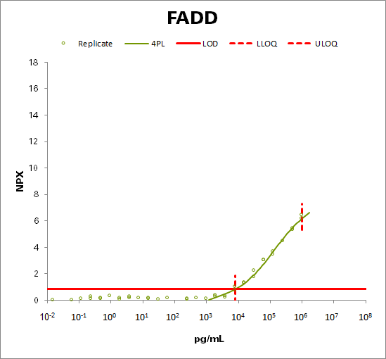FAS-associated death domain protein (FADD)