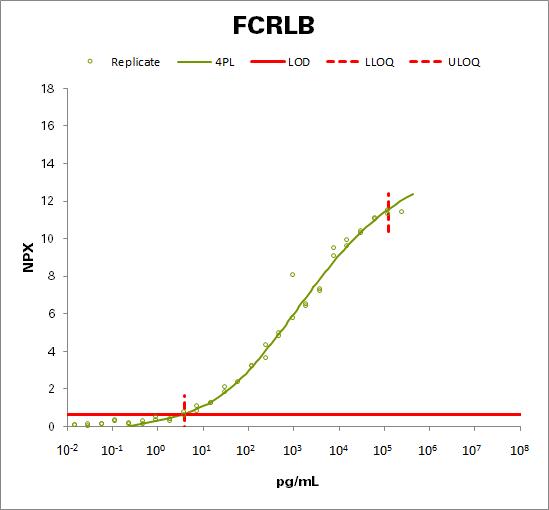 Fc receptor-like B (FCRLB)