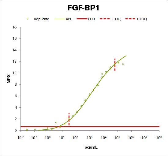 Fibroblast growth factor-binding protein 1 (FGF-BP1)