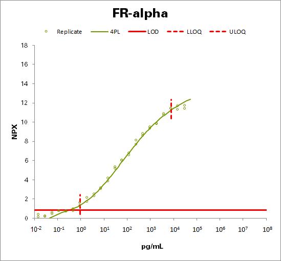 Folate receptor alpha (FR-alpha)