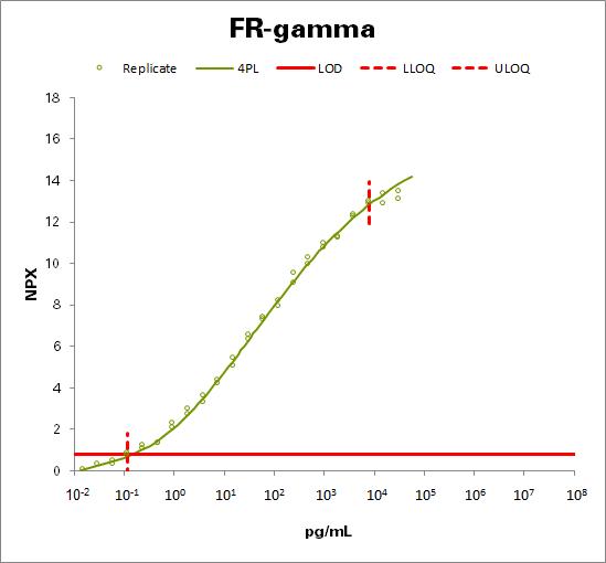 Folate receptor gamma (FR-gamma)