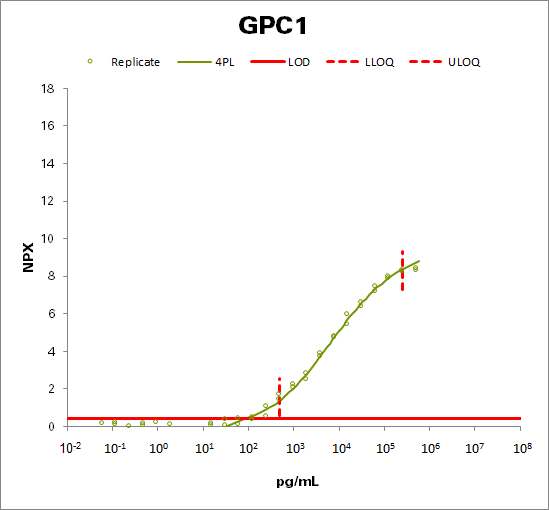 Glypican-1 (GPC1)