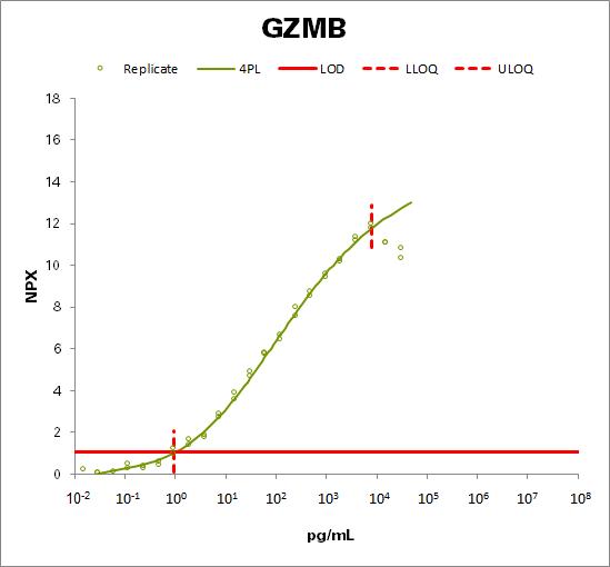 Granzyme B (GZMB)