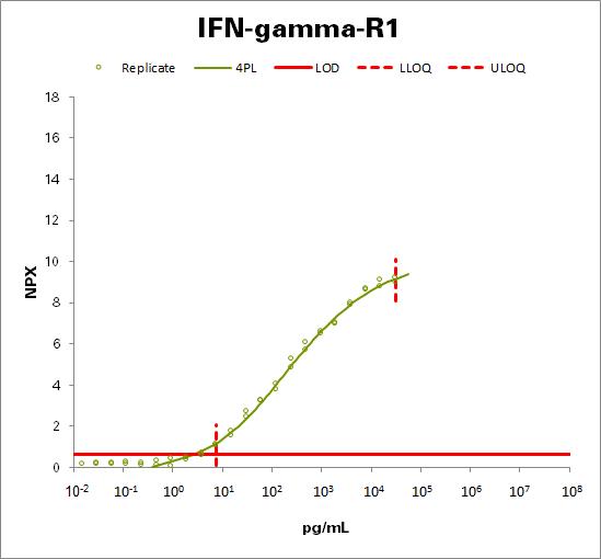 Interferon gamma receptor 1 (IFN-gamma-R1)