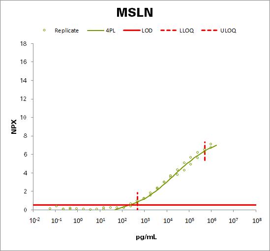 Mesothelin (MSLN)