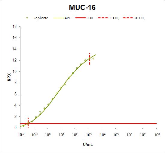 Mucin-16 (MUC-16)