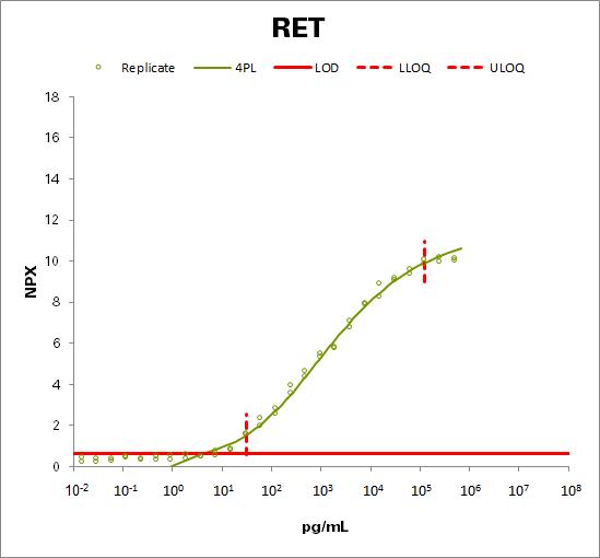 Proto-oncogene tyrosine-protein kinase receptor Ret (RET)