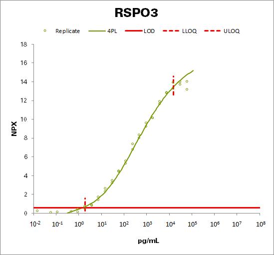 R-spondin-3 (RSPO3)