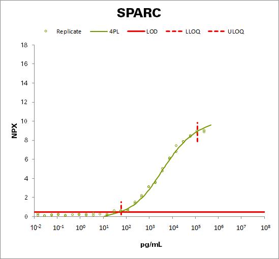 SPARC (SPARC)