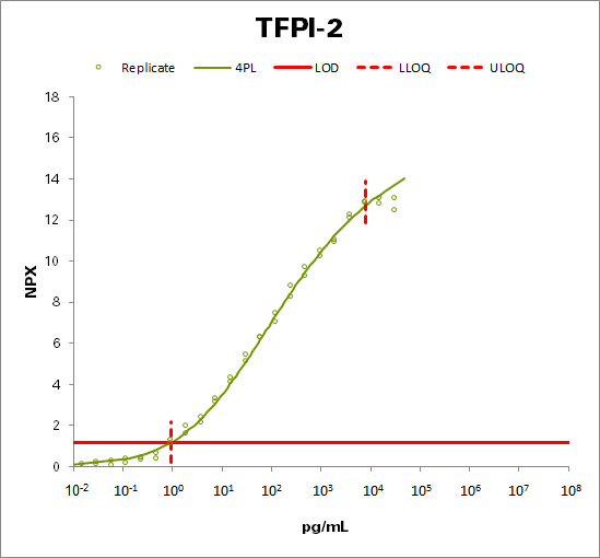 Tissue factor pathway inhibitor 2 (TFPI-2)