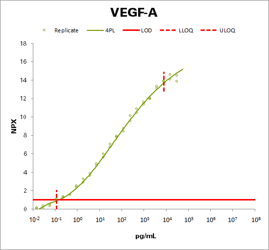 Vascular endothelial growth factor A (VEGF-A)