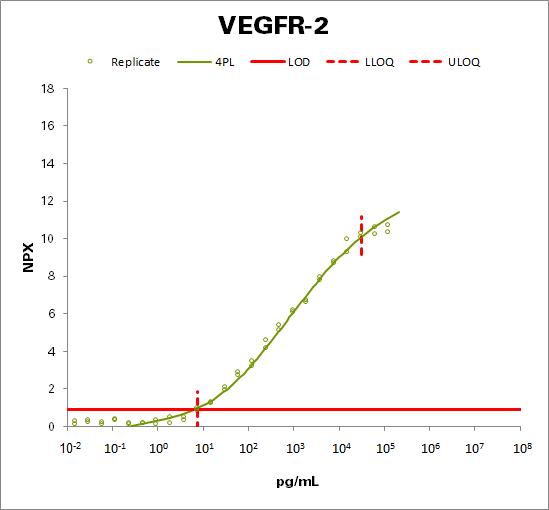 Vascular endothelial growth factor receptor 2  (VEGFR-2)