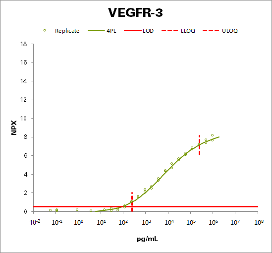 Vascular endothelial growth factor receptor 3 (VEGFR-3)