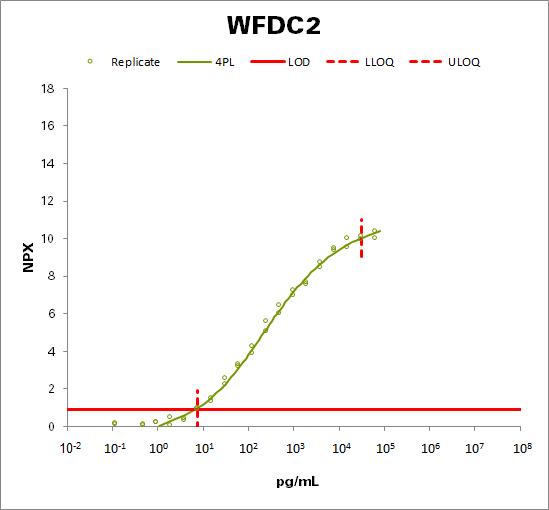 WAP four-disulfide core domain protein 2 (WFDC2)