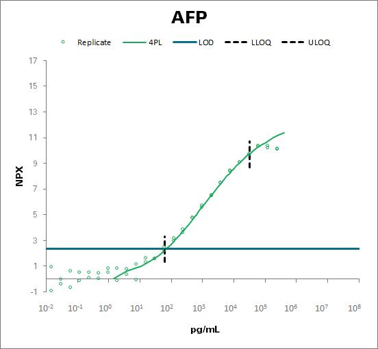 Alpha-fetoprotein (AFP)