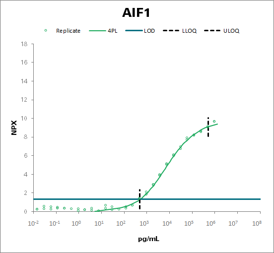 Allograft inflammatory factor 1 (AIF1)
