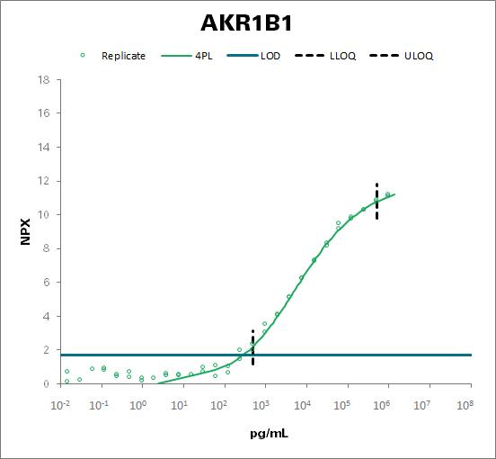 Aldose reductase (AKR1B1)