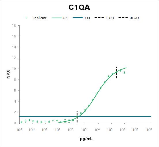 Complement C1q subcomponent subunit A (C1QA)