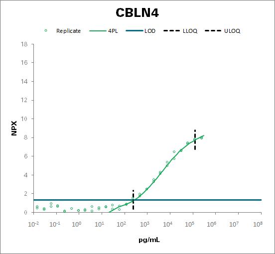 Cerebellin-4 (CBLN4)