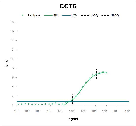 T-complex protein 1 subunit epsilon (CCT5)