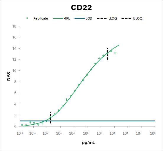 B-cell receptor CD22 (CD22)