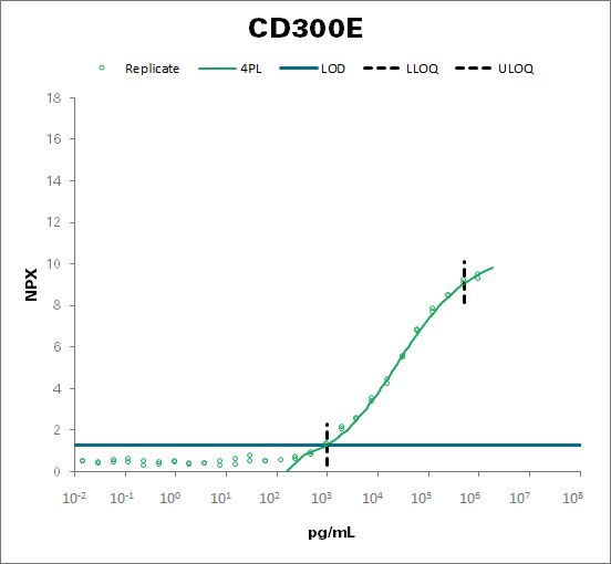 CMRF35-like molecule 2 (CD300E)