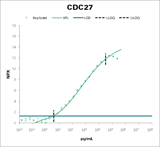 Cell division cycle protein 27 homolog (CDC27)