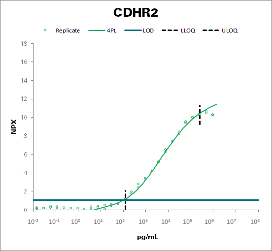 Cadherin-related family member 2 (CDHR2)