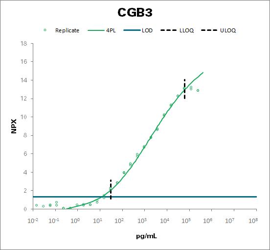Choriogonadotropin subunit beta 3 (CGB3)