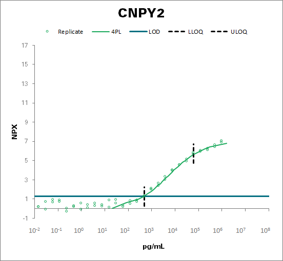 Protein canopy homolog 2 (CNPY2)