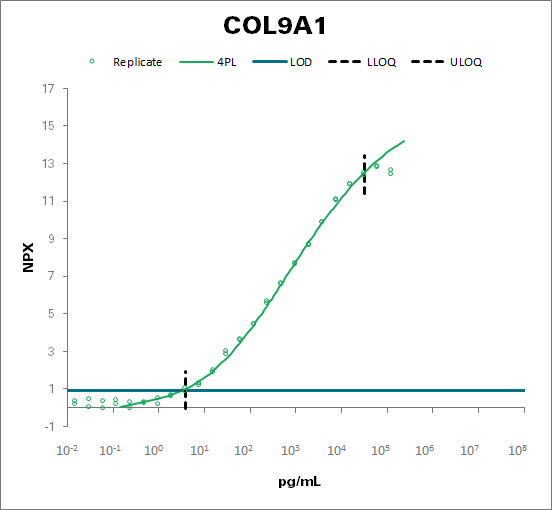 Collagen alpha-1(IX) chain (COL9A1)