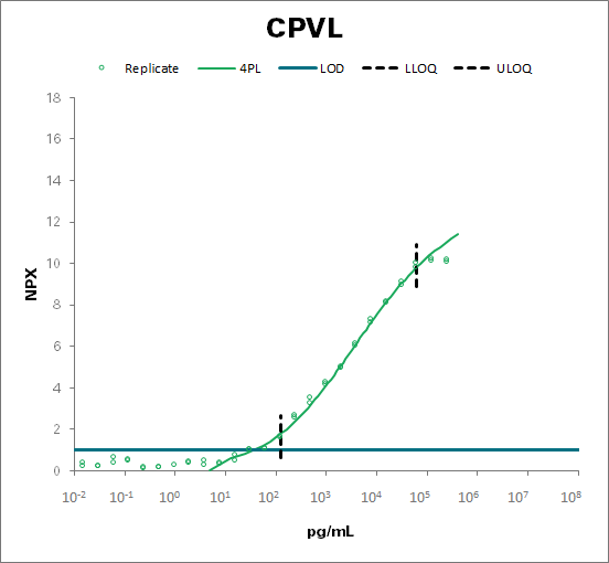 Probable serine carboxypeptidase CPVL (CPVL)