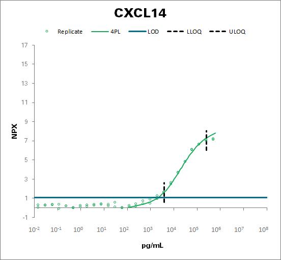C-X-C motif chemokine 14 (CXCL14)