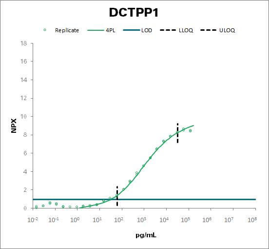 dCTP pyrophosphatase 1 (DCTPP1)