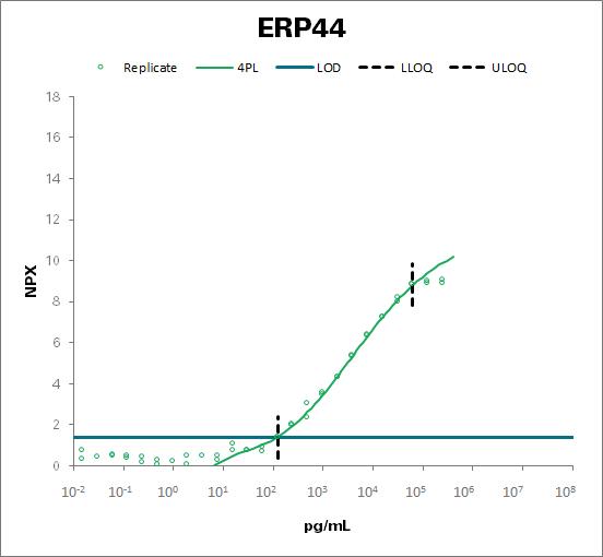Endoplasmic reticulum resident protein 44 (ERP44)