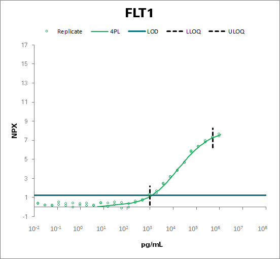 Vascular endothelial growth factor receptor 1 (FLT1)