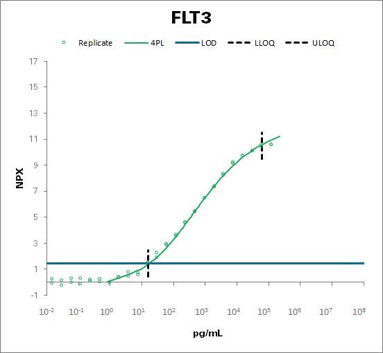 Receptor-type tyrosine-protein kinase FLT3 (FLT3)