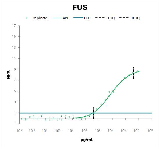 RNA-binding protein FUS (FUS)