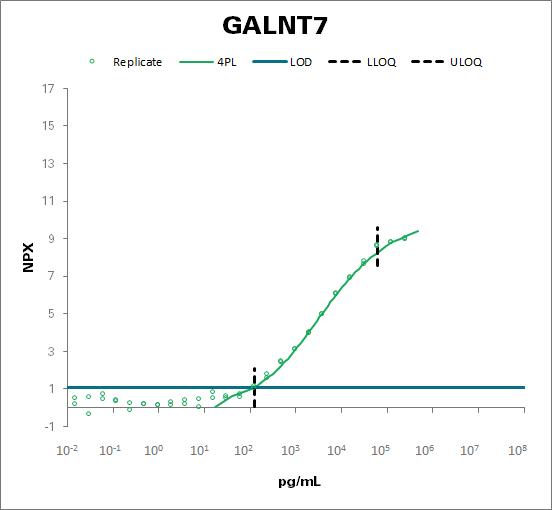 N-acetylgalactosaminyltransferase 7 (GALNT7)