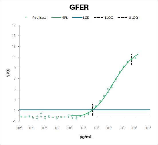 FAD-linked sulfhydryl oxidase ALR (GFER)