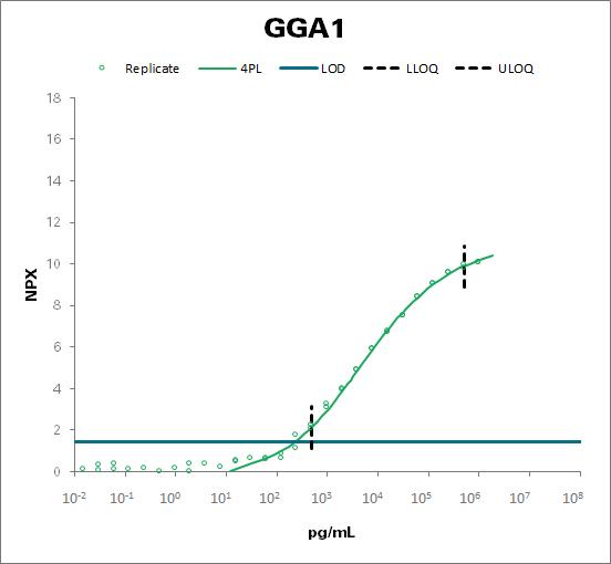 ADP-ribosylation factor-binding protein GGA1  (GGA1)