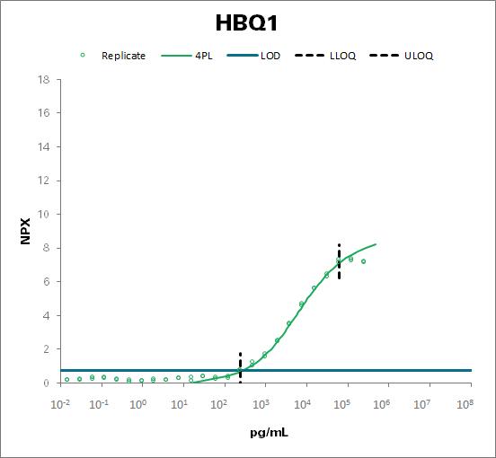 Hemoglobin subunit theta-1 (HBQ1)