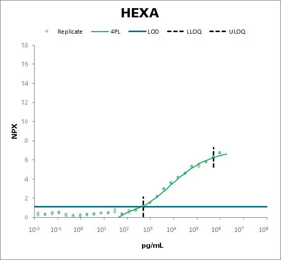 Beta-hexosaminidase subunit alpha (HEXA)