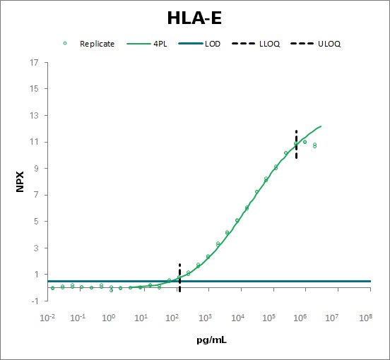 HLA class I histocompatibility antigen, alpha chain E (HLA-E)