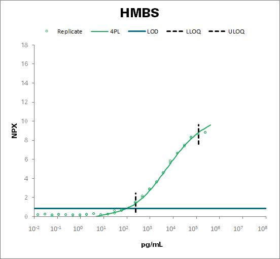 Porphobilinogen deaminase (HMBS)