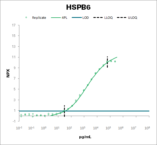 Heat shock protein beta-6  (HSPB6)