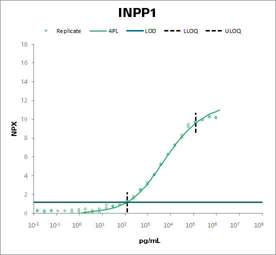 Inositol polyphosphate 1-phosphatase (INPP1)