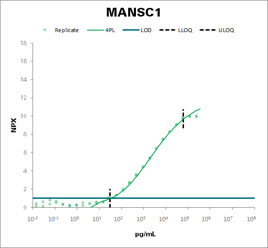 MANSC domain-containing protein 1 (MANSC1)