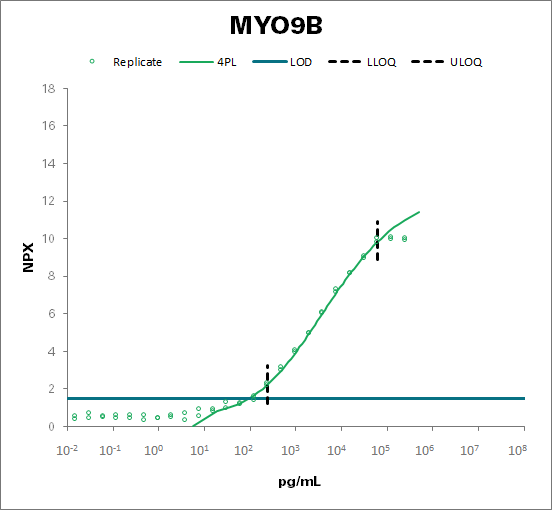 Unconventional myosin-IXb (MYO9B)